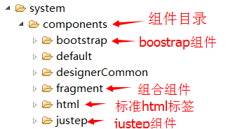 system-components